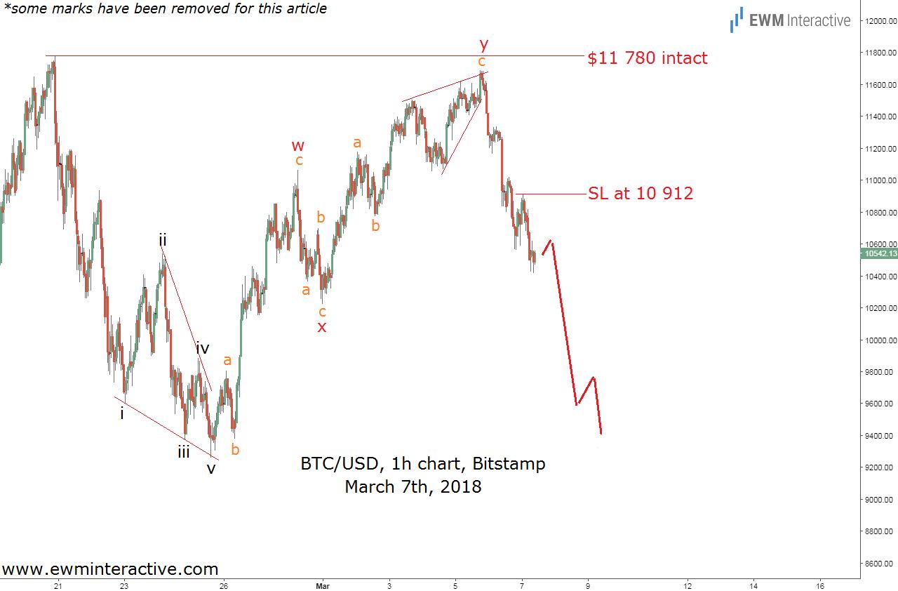 bitcoin mid-week elliott wave update