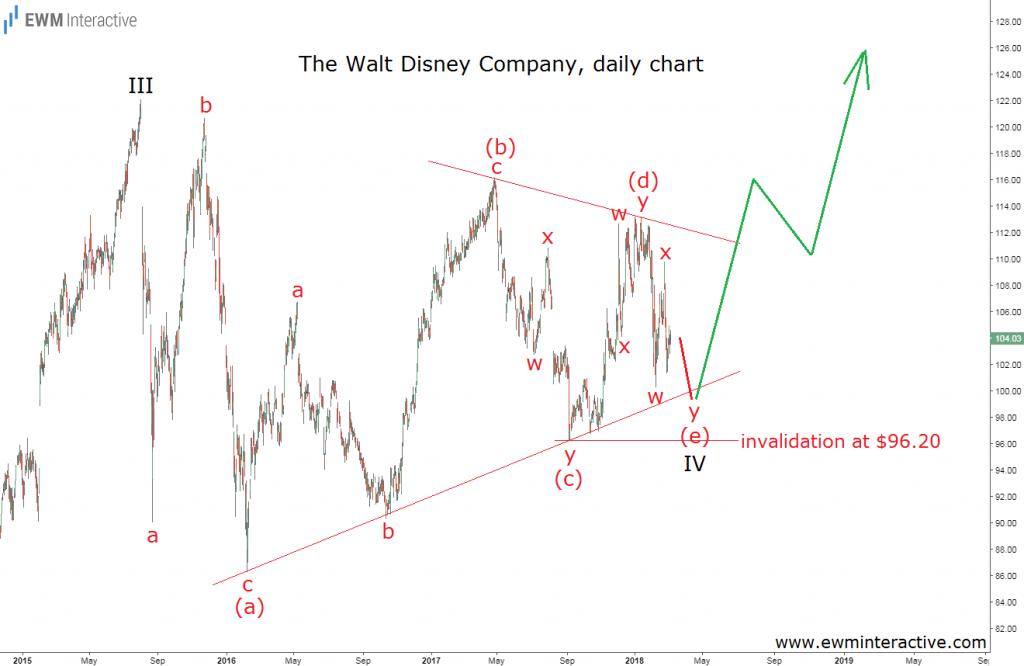disney stock elliott wave analysis