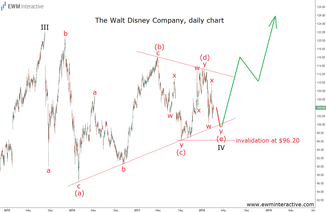 disney stock elliott wave analysis