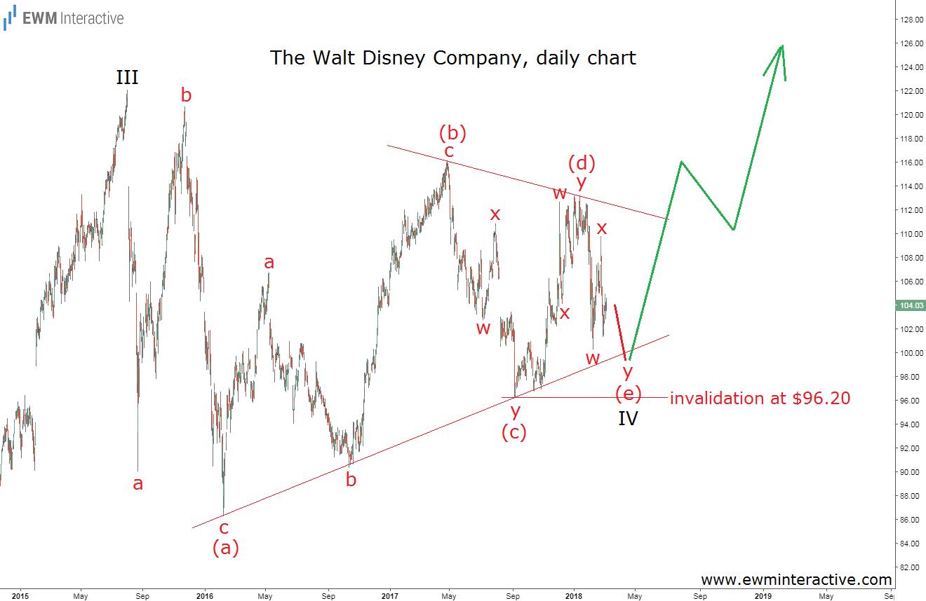 Акции Disney формируют важную вершину Волн Эллиотта