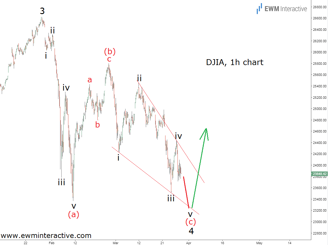 djia elliott wave analysis 1h chart