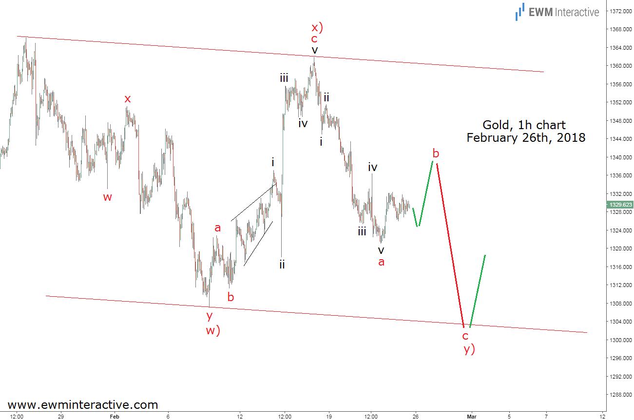 gold elliott wave analysis february 26