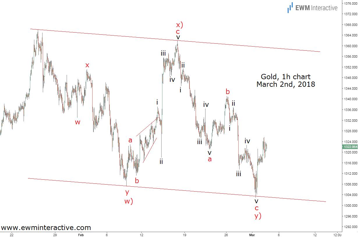 gold elliott wave analysis march 2