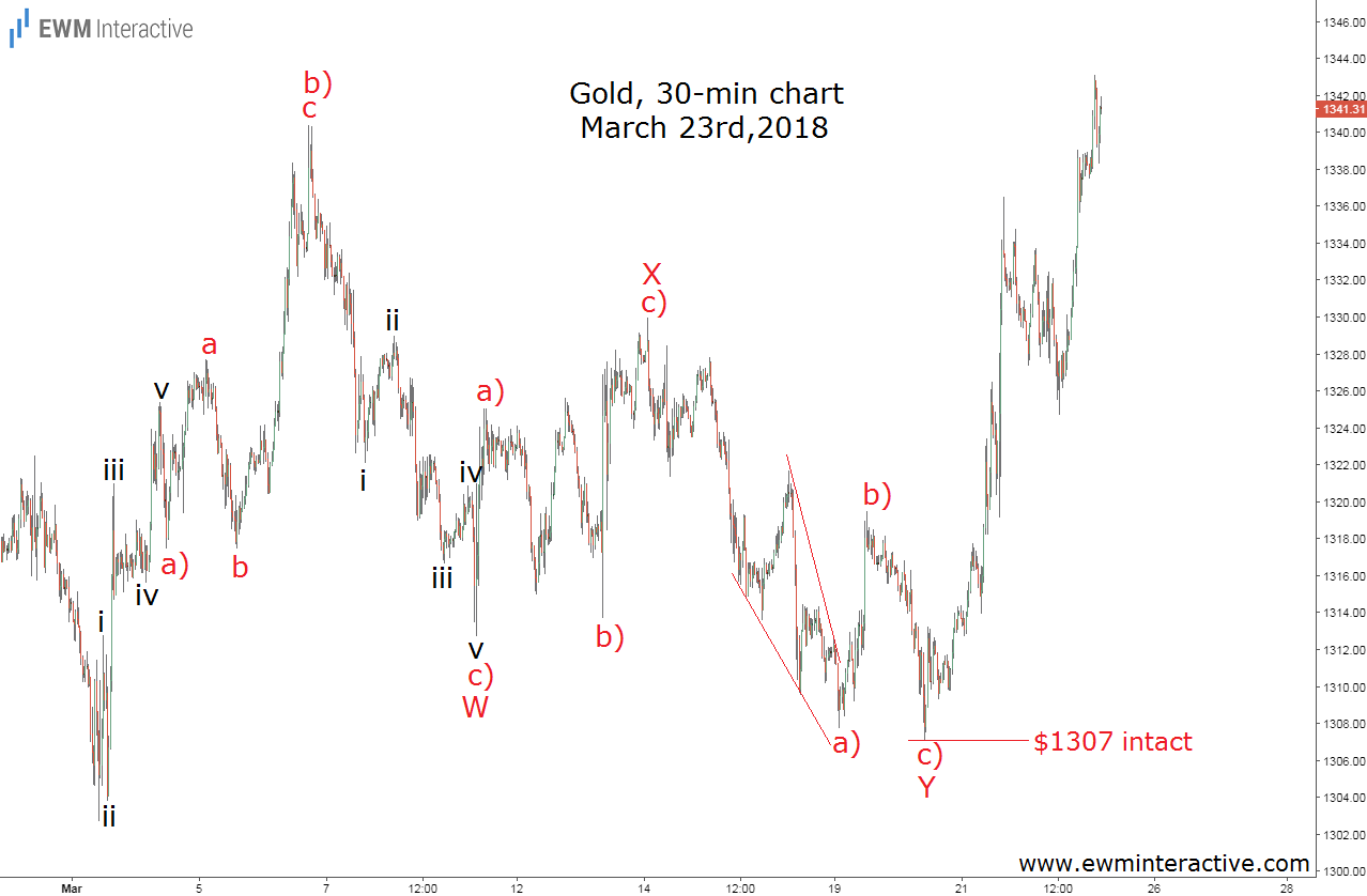 march 23 gold elliott wave update
