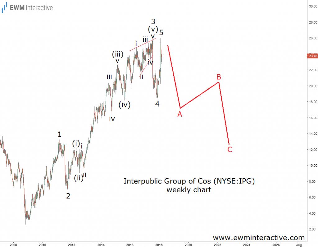 interpublic stock elliott wave analysis