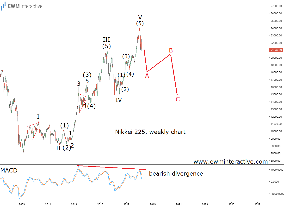 nikkei 225 elliott wave analysis update