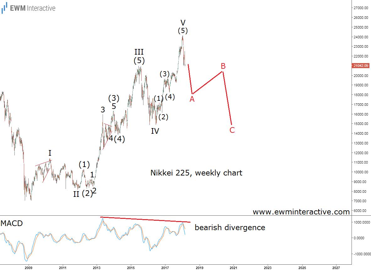nikkei 225 elliott wave analysis update