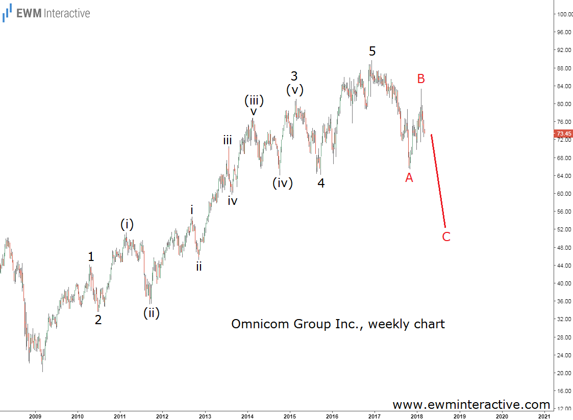 omnicom stock elliott wave analysis