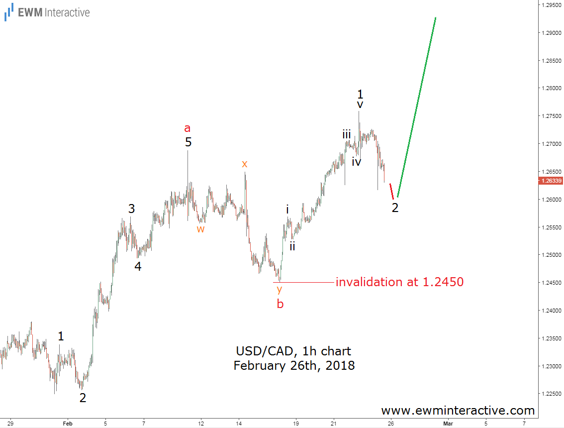 canadian dollar elliott wave analysis