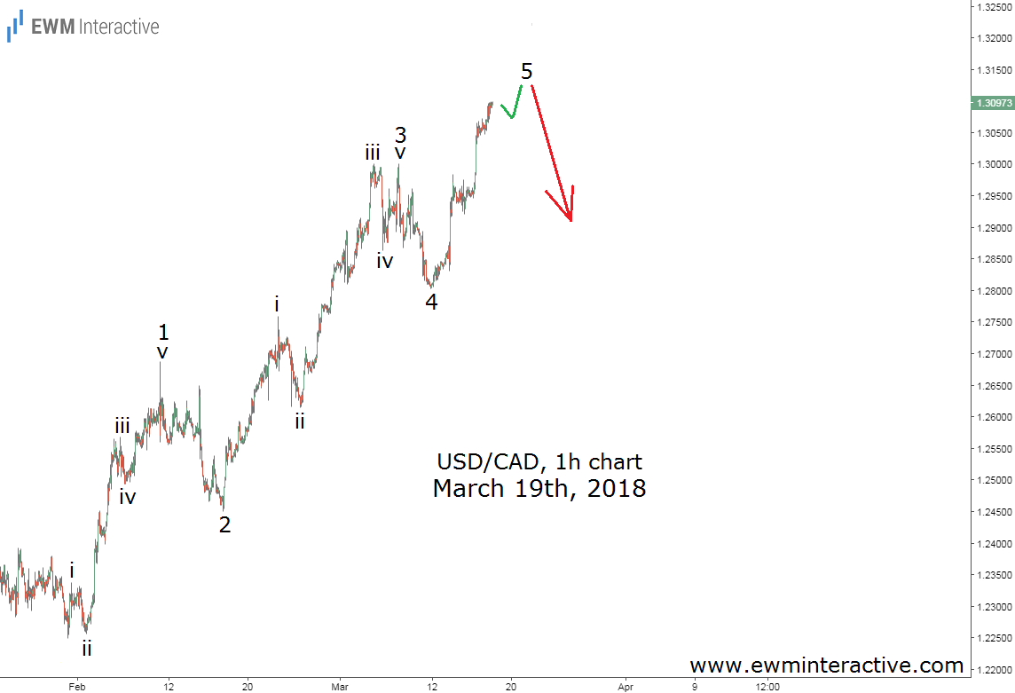 usdcad elliott wave analysis march 19