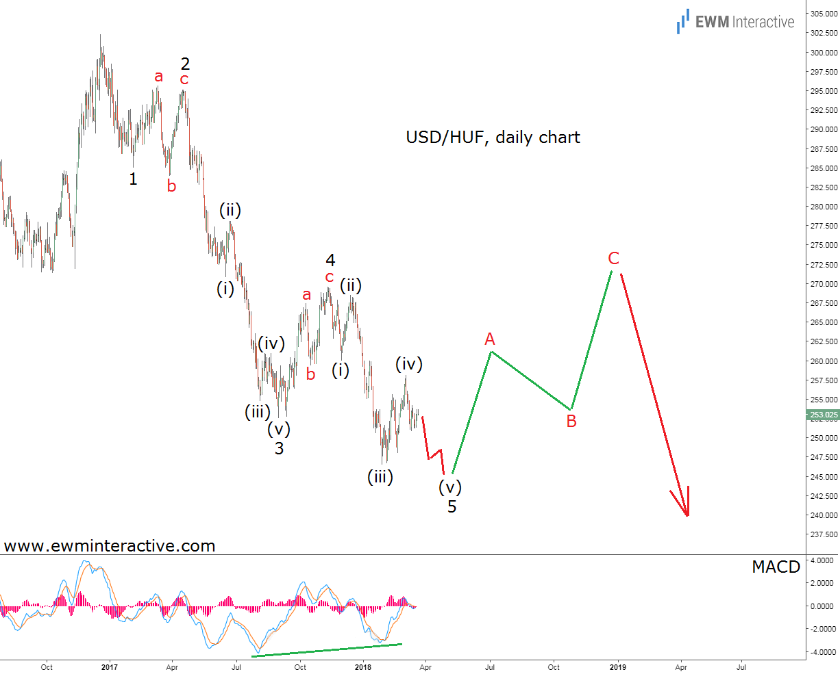 usdhuf elliott wave analysis