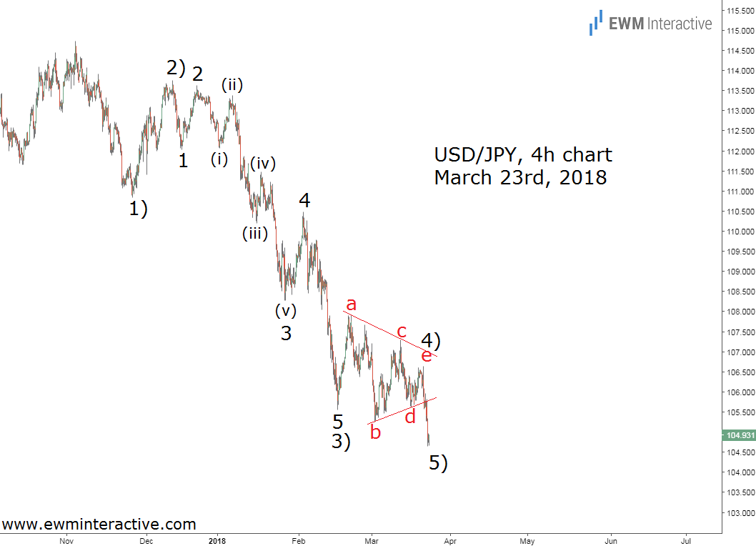trade war usdjpy elliott wave analysis