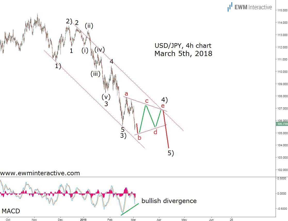 usdjpy elliott wave analysis trade war