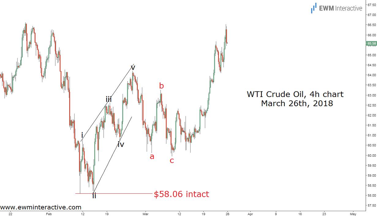 elliott wave wti crude oil update