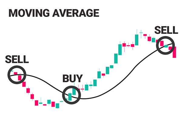 moving-averages-indicator