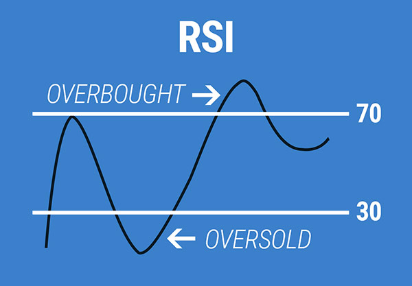 rsi-relative-strength-index-ewm-interactive