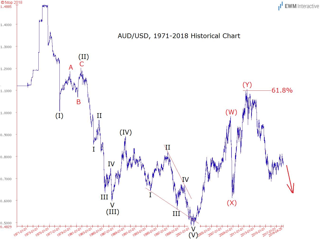audusd historical elliott wave analysis