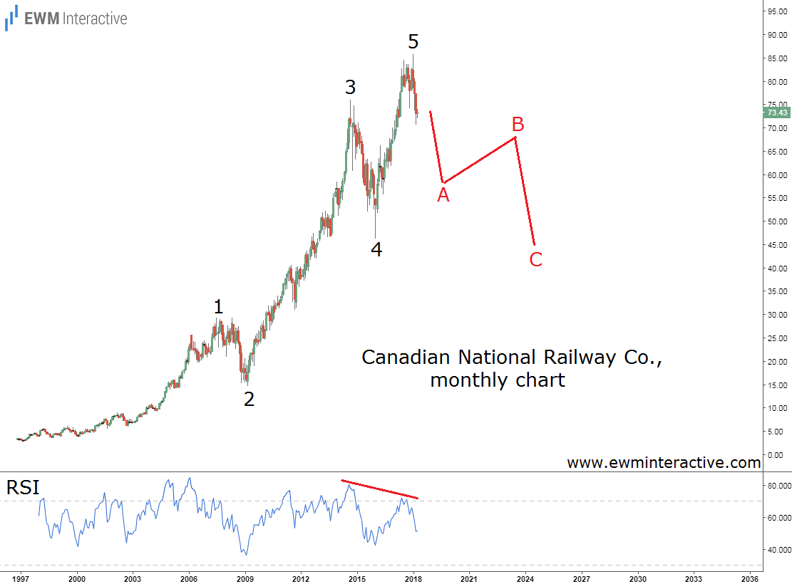 canadian national railway elliott wave analysis