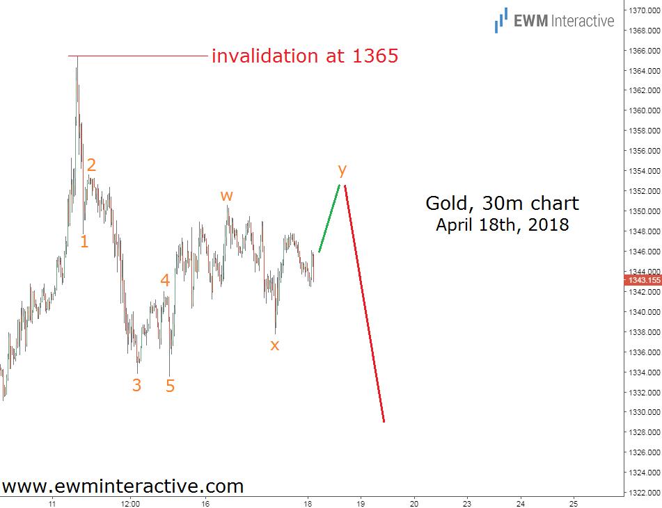 gold prices elliott wave analysis