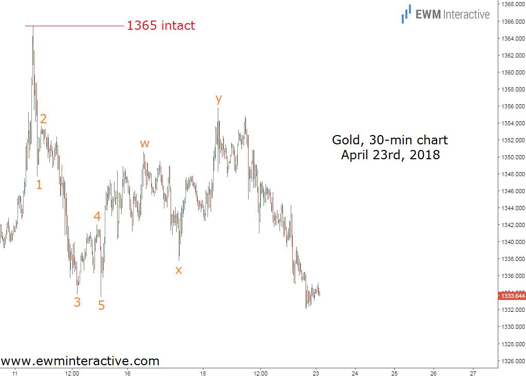 gold prices elliott wave analysis update