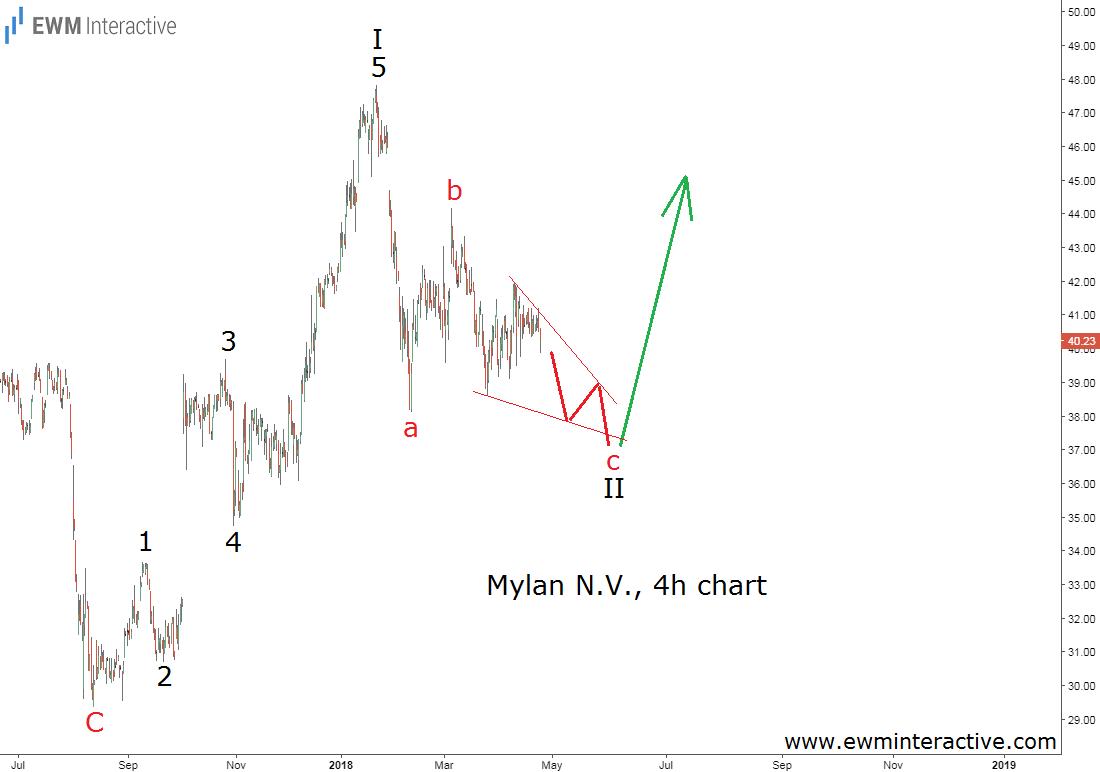 mylan stock 4h chart elliott wave outlook
