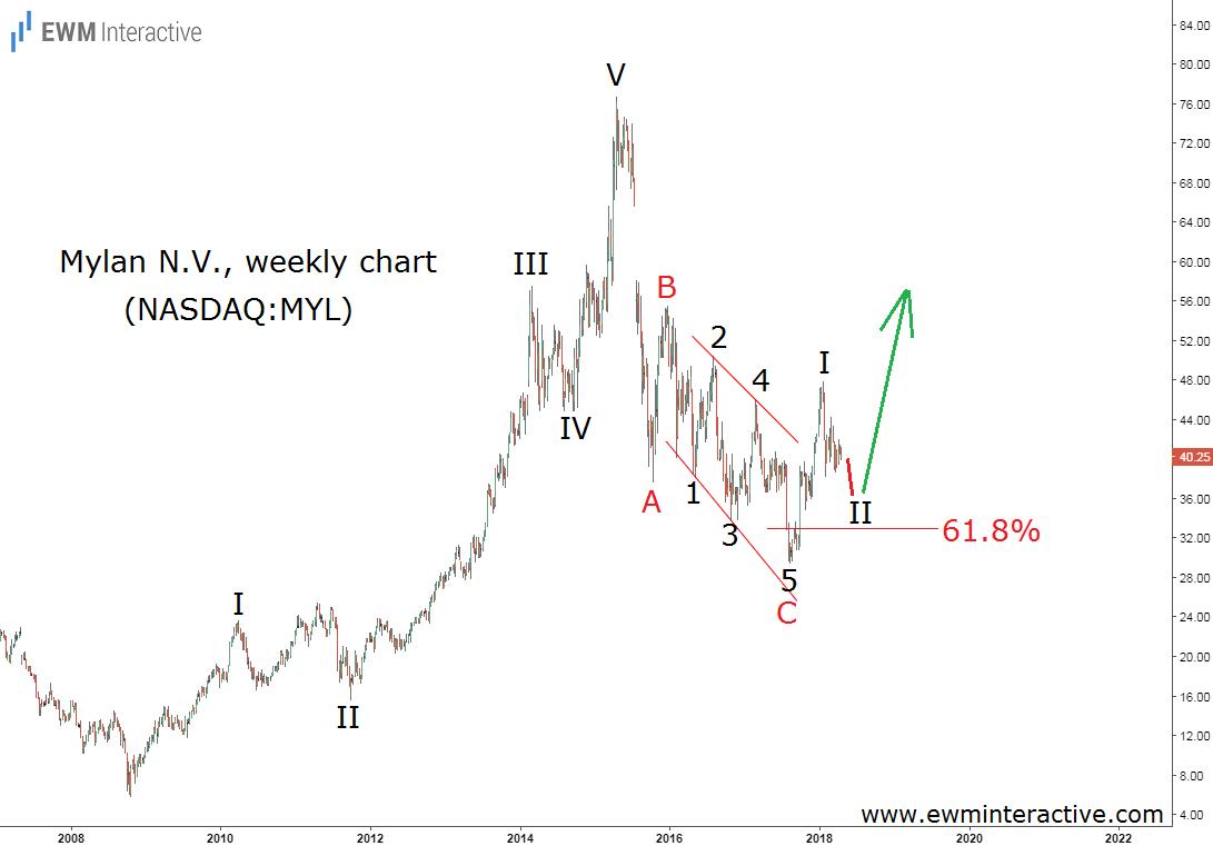 mylan stock elliott wave analysis weekly chart