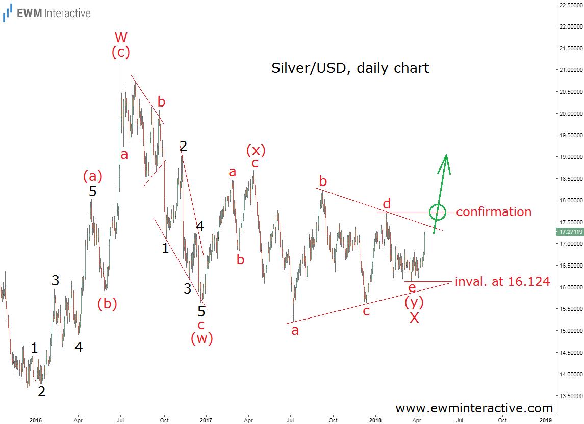 silver prices elliott wave analysis