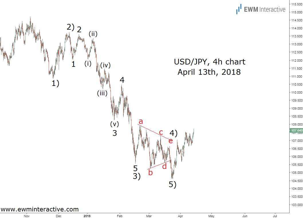 usdjpy elliott wave analysis april 13 trade war