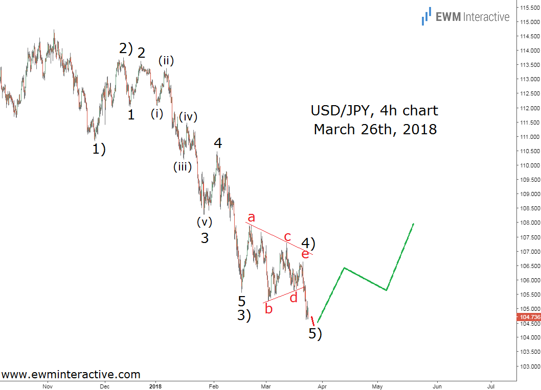 usdjpy elliott wave analysis march 26 trade war