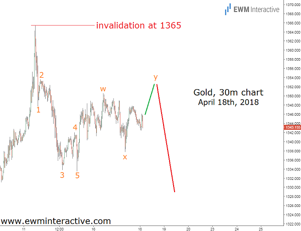 gold prices elliott wave chart cover