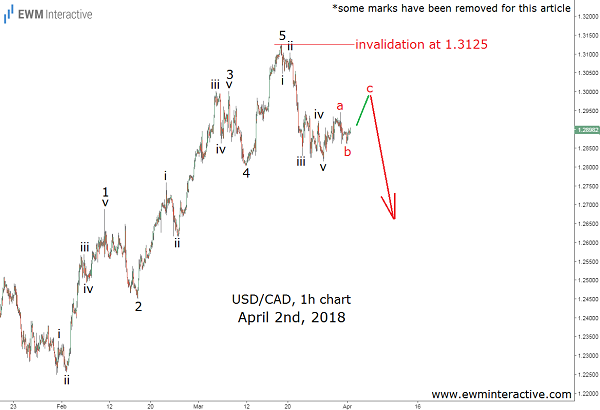 usdcad elliott wave cover image