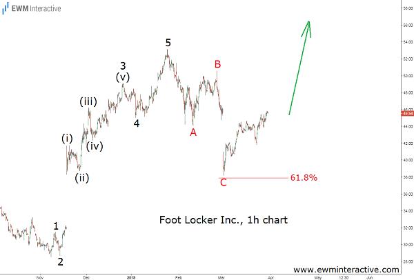 foot locker stock price chart