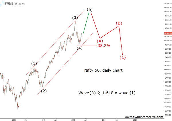 nifty 50 elliott wave analysis cover