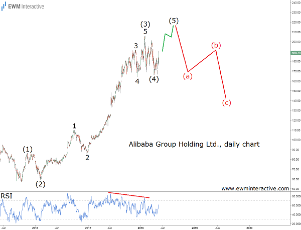 alibaba stock elliott wave analysis cover