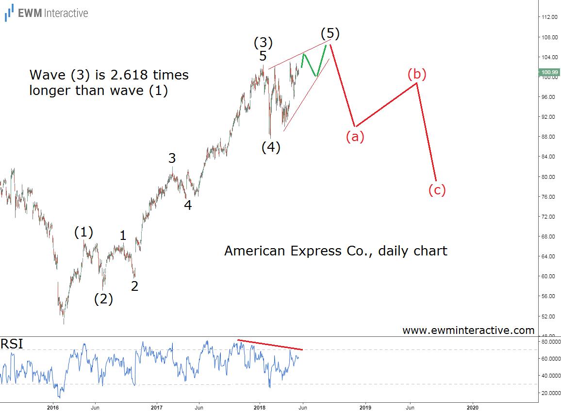 american express stock elliott wave analysis