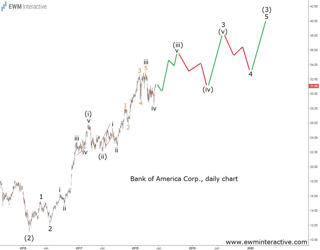 bac stock elliott wave analysis