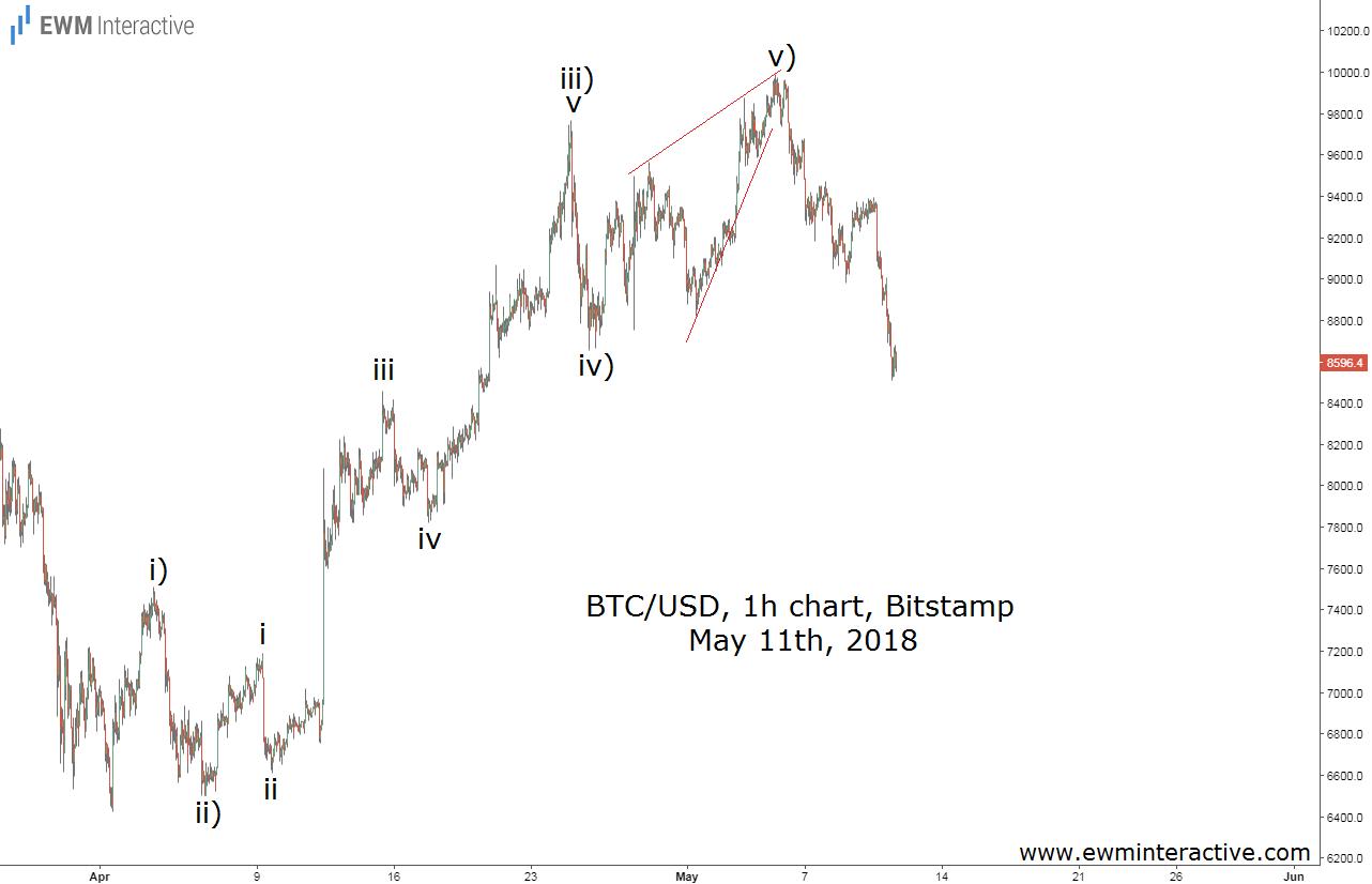 bitcoin elliott wave update