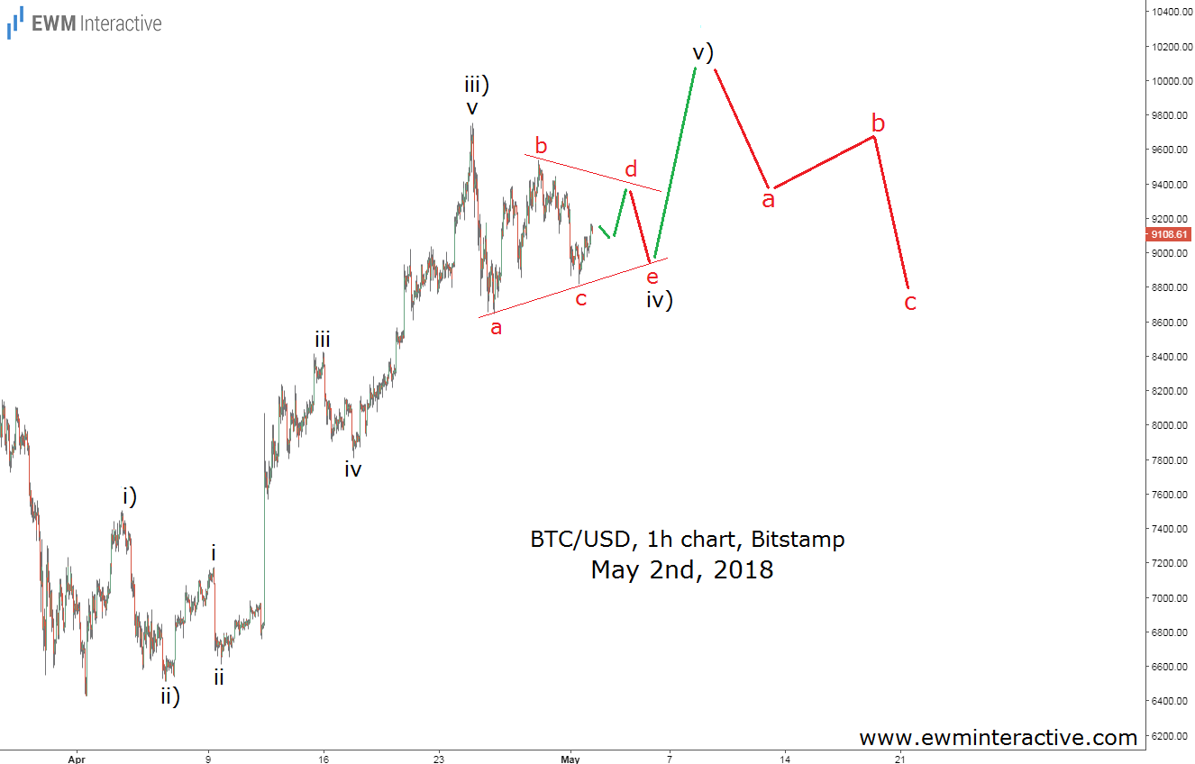 bitcoin elliott wave analysis may 2nd