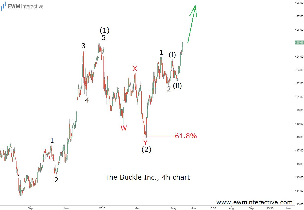 buckle stock elliott wave update