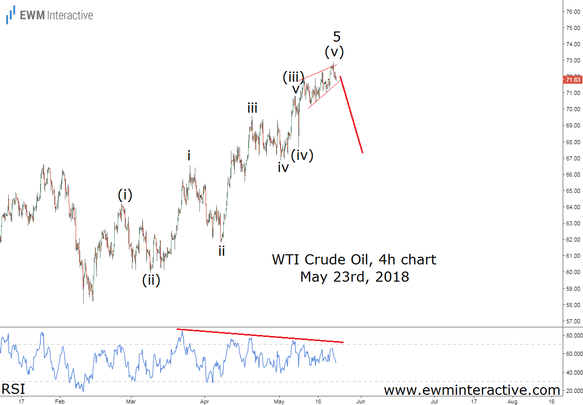 crude oil elliott wave reversal