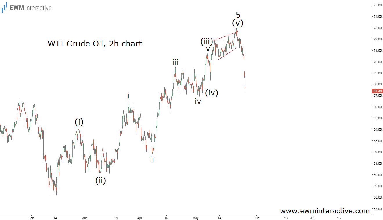crude oil elliott wave reversal update
