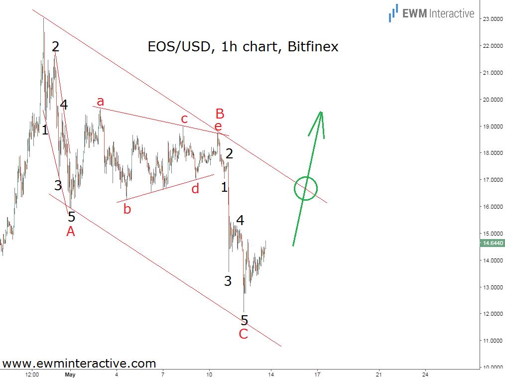 eos to dollar elliott wave analysis