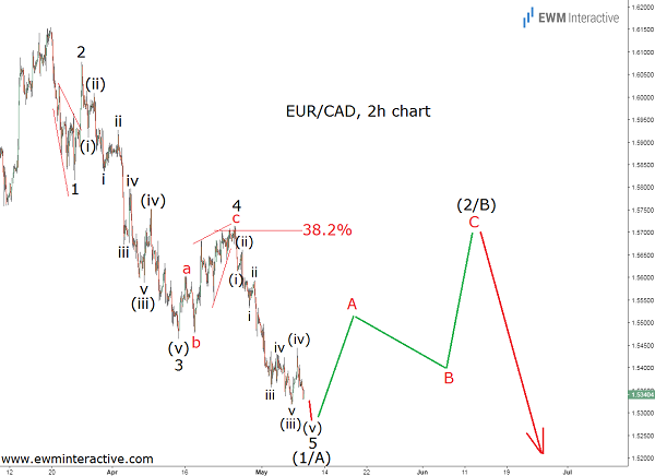eurcad analysis cover chart