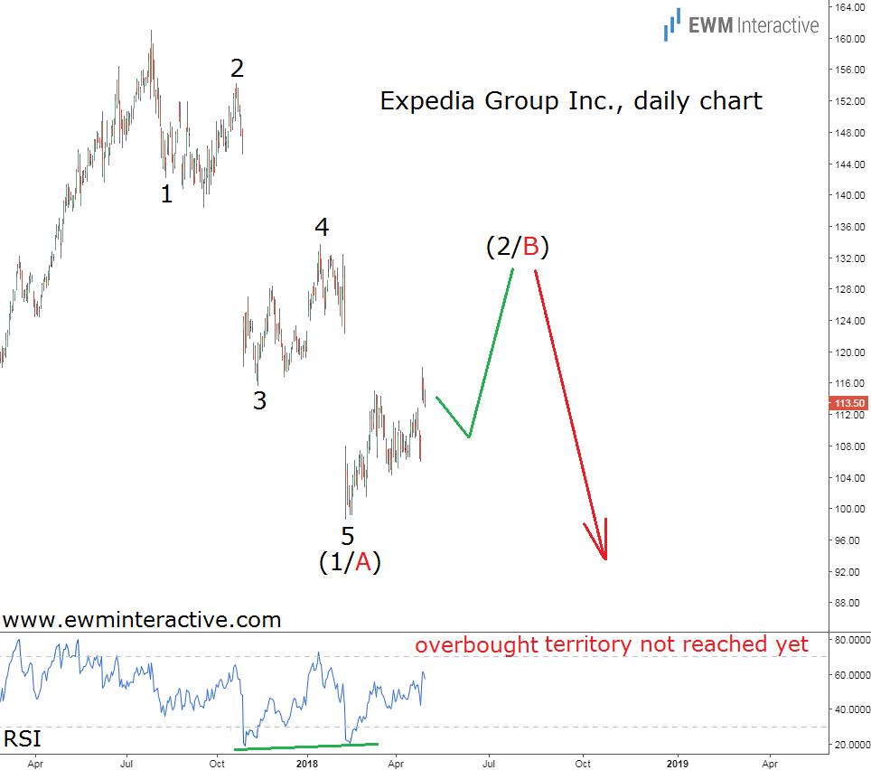 expedia stock elliott wave analysis
