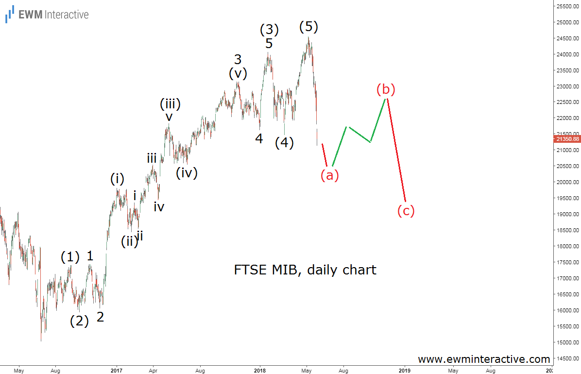 ftse mib italia stock market elliott wave analysis