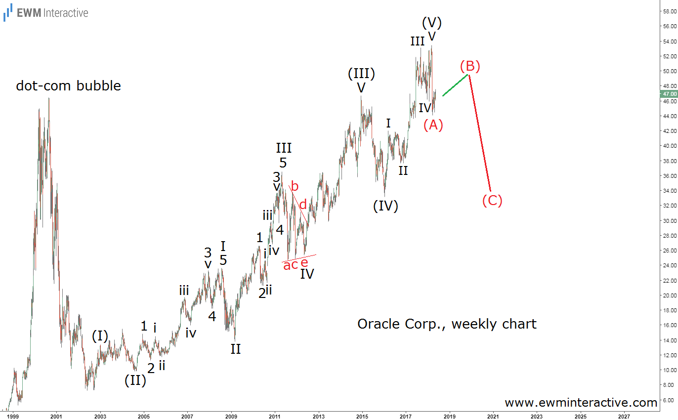 oracle stock elliott wave analysis