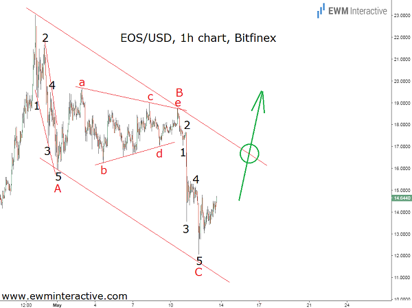 eosusd cover elliott wave analysis