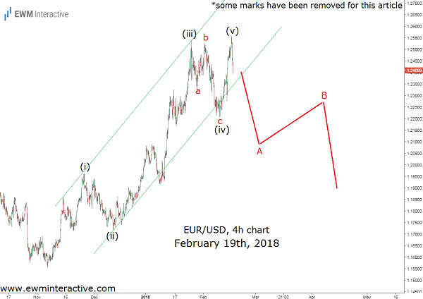 euro to dollar elliott wave cover