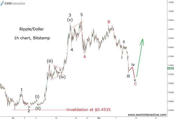 xrpusd elliott wave chart cover