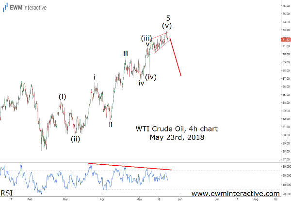 wti crude oil and usdjpy cover